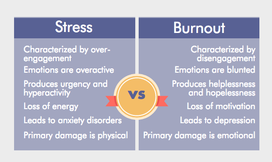 stress.v.burnout.png